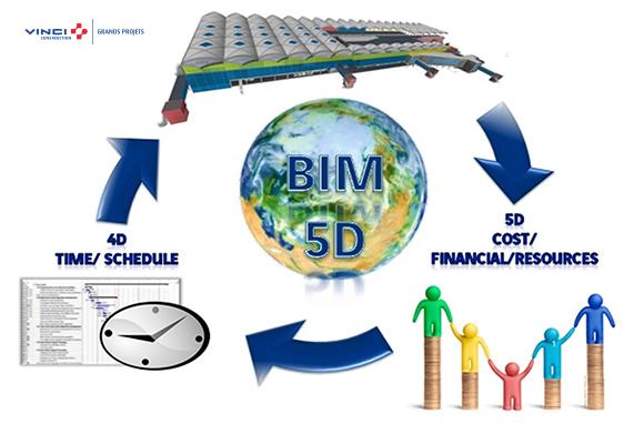 4D BIM 5D BIM Flow work