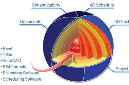 BIM Project Management Services